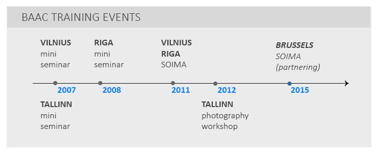 Training timeline
